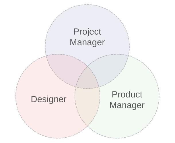 VennProductDesignProject.png