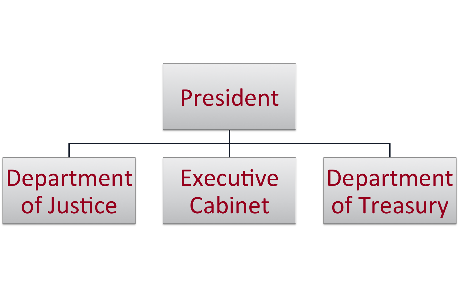 Executive Branch Basic.png