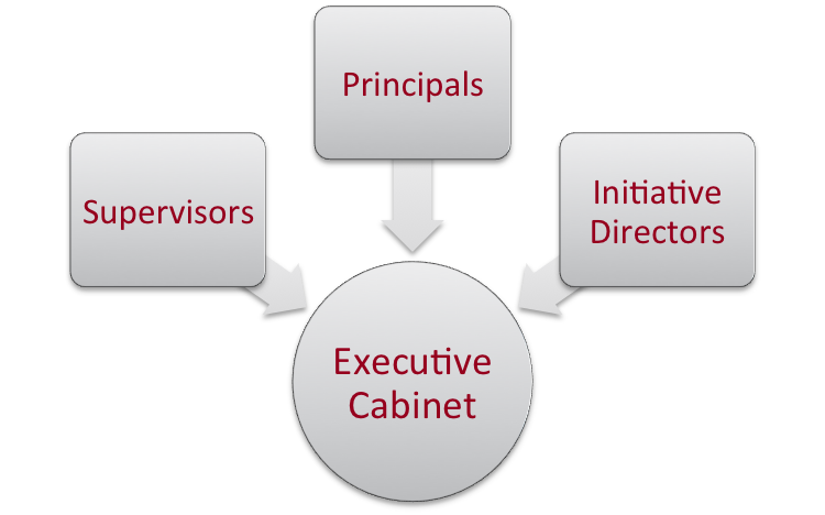 Executive Cabinet Structure.png