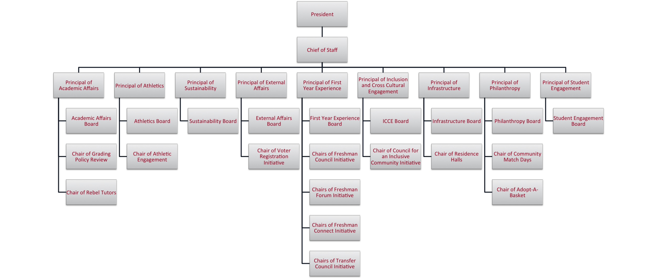 principal Structure.png