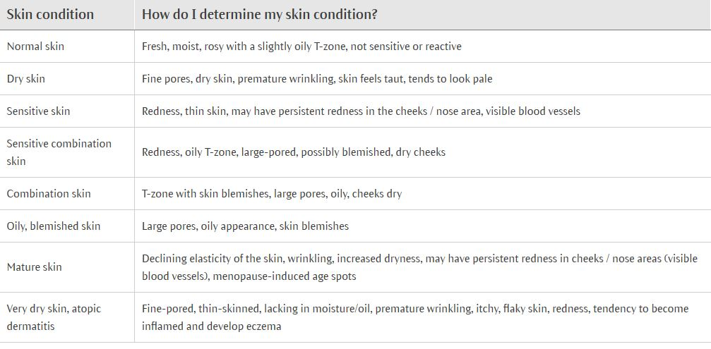 Skin Conditions.JPG
