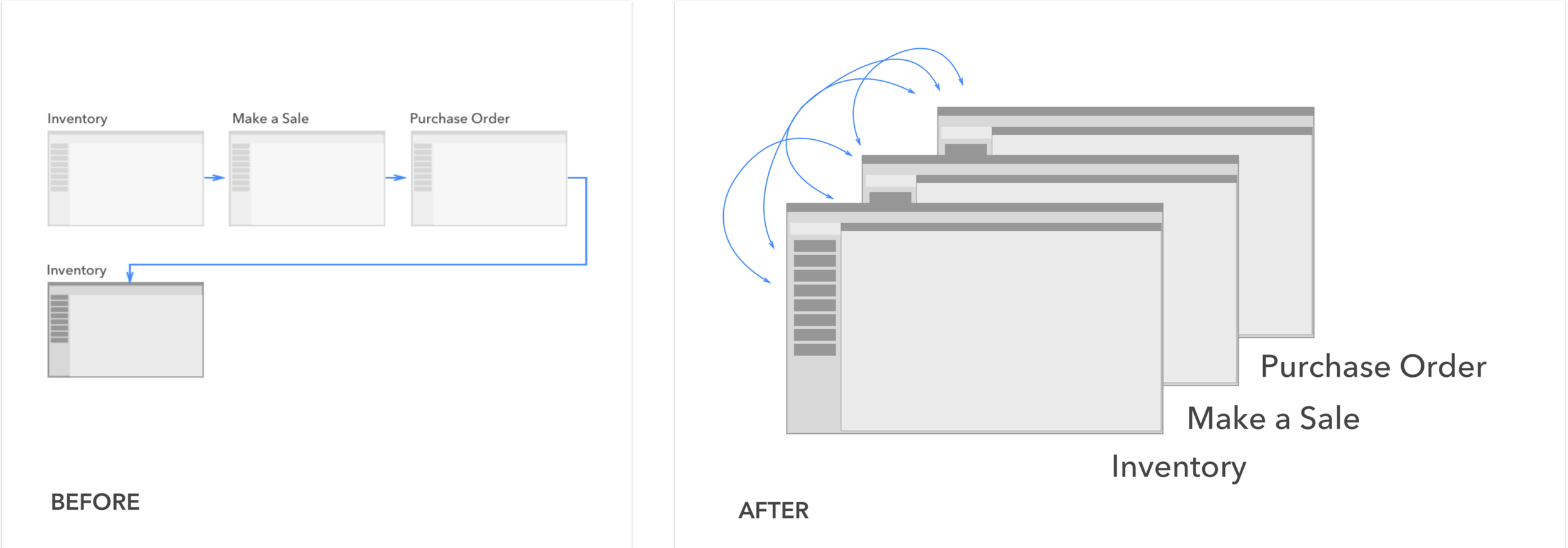 Representation of previous design (left) which only allowed one active window at a time and new design (right) in which user can easily multi-task by switching between multiple open windows.