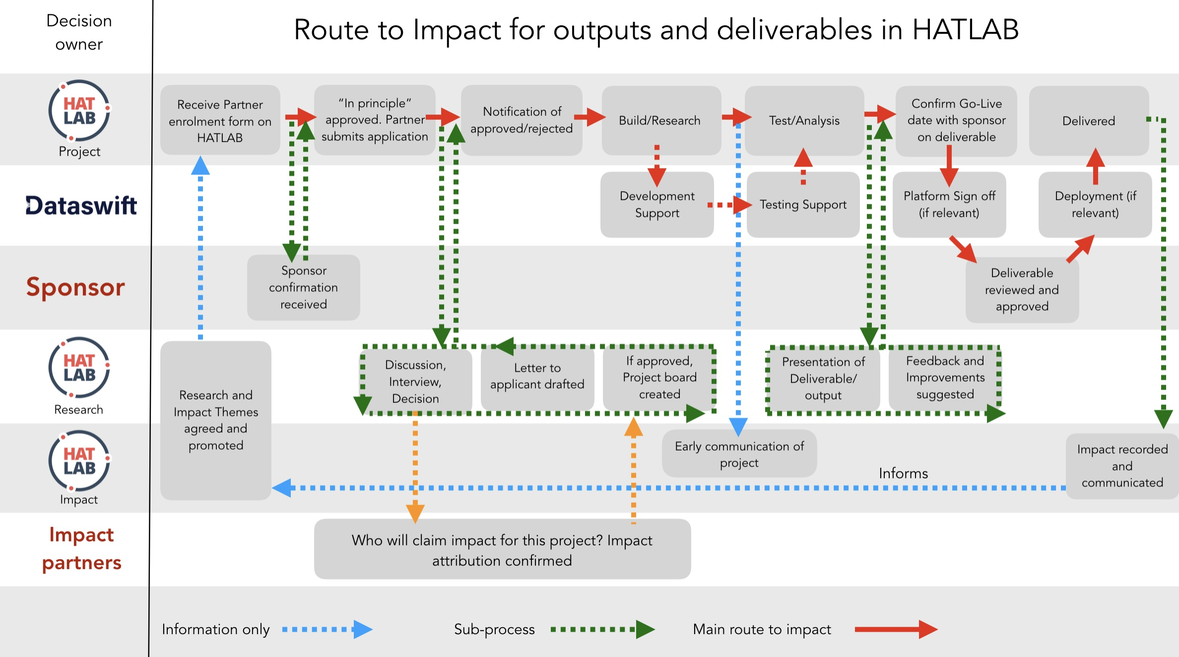 Route to Impact for Research and Innovation in the HAT ecosystem