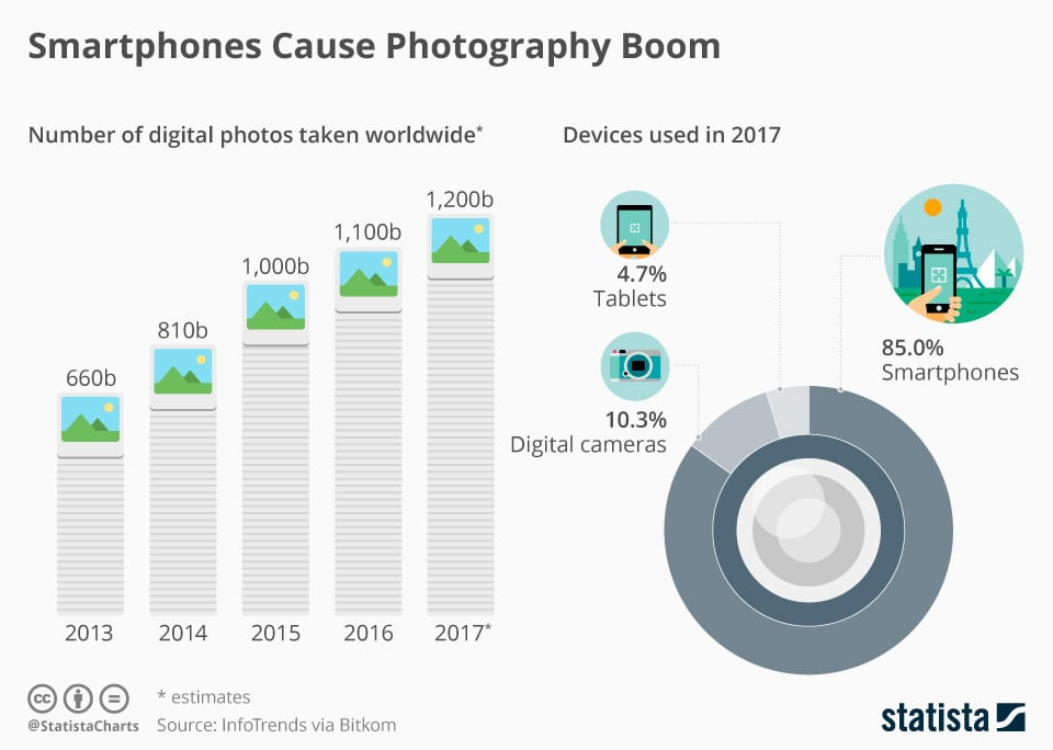 Photography is Booming! (Source:   Statista  )