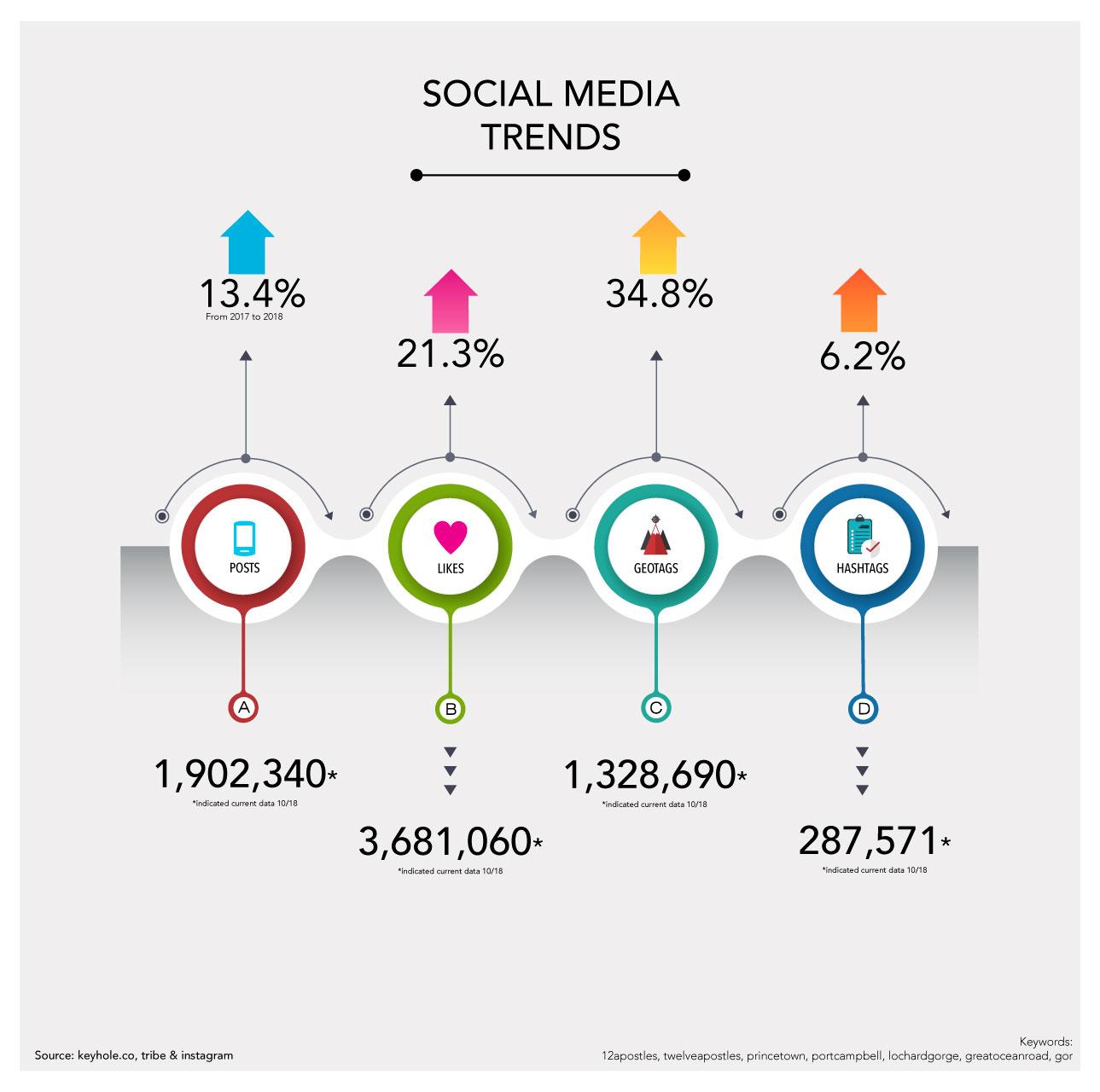 Port Campbell 12 Apostles Social Media Data  (click image to enlarge)