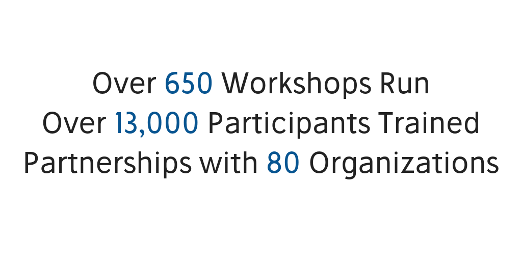 Over 650 workshops run. Over 13,000 participants trained. Partnerships with 80 organizations.