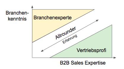 Vertrieb-Mitarbeiter-Qualifikation-B2B-Sales