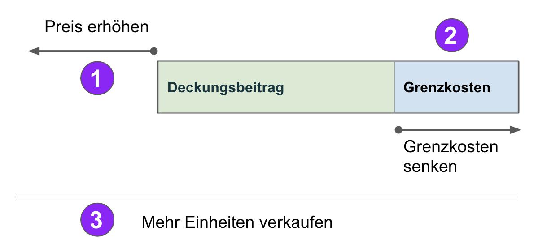 Preis_Grenzkosten_Lizenzmiete