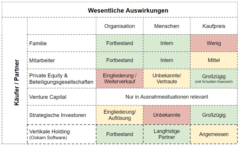 Eine vereinfachte Übersicht der Optionen zu Unternehmensübergabe
