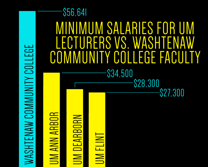 minimum_salaries_graph_720