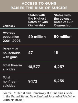 Access-to-guns-and-risk-of-suicide-chart.jpg