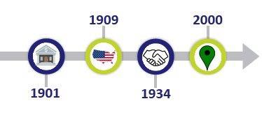 1901-1909-1934-2000