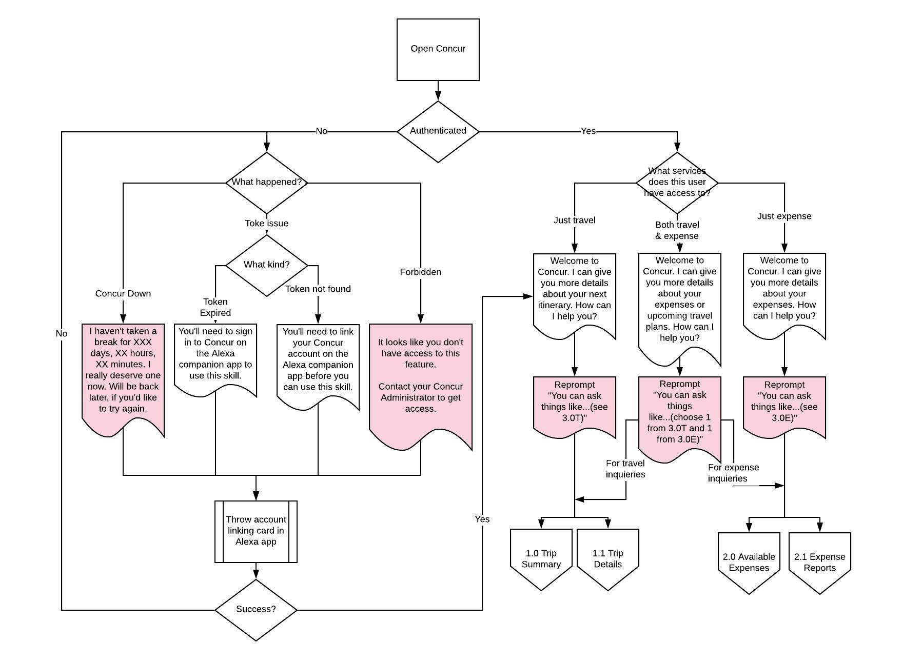 0.0 Initiate Skill User Flow