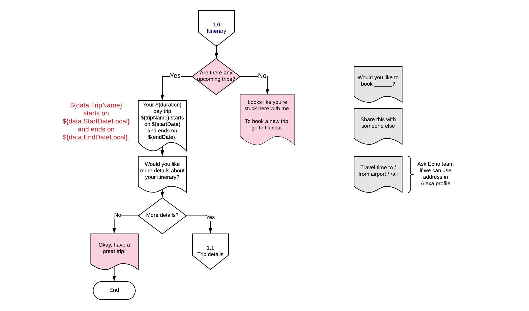 1.0 Trip Summary User Flow