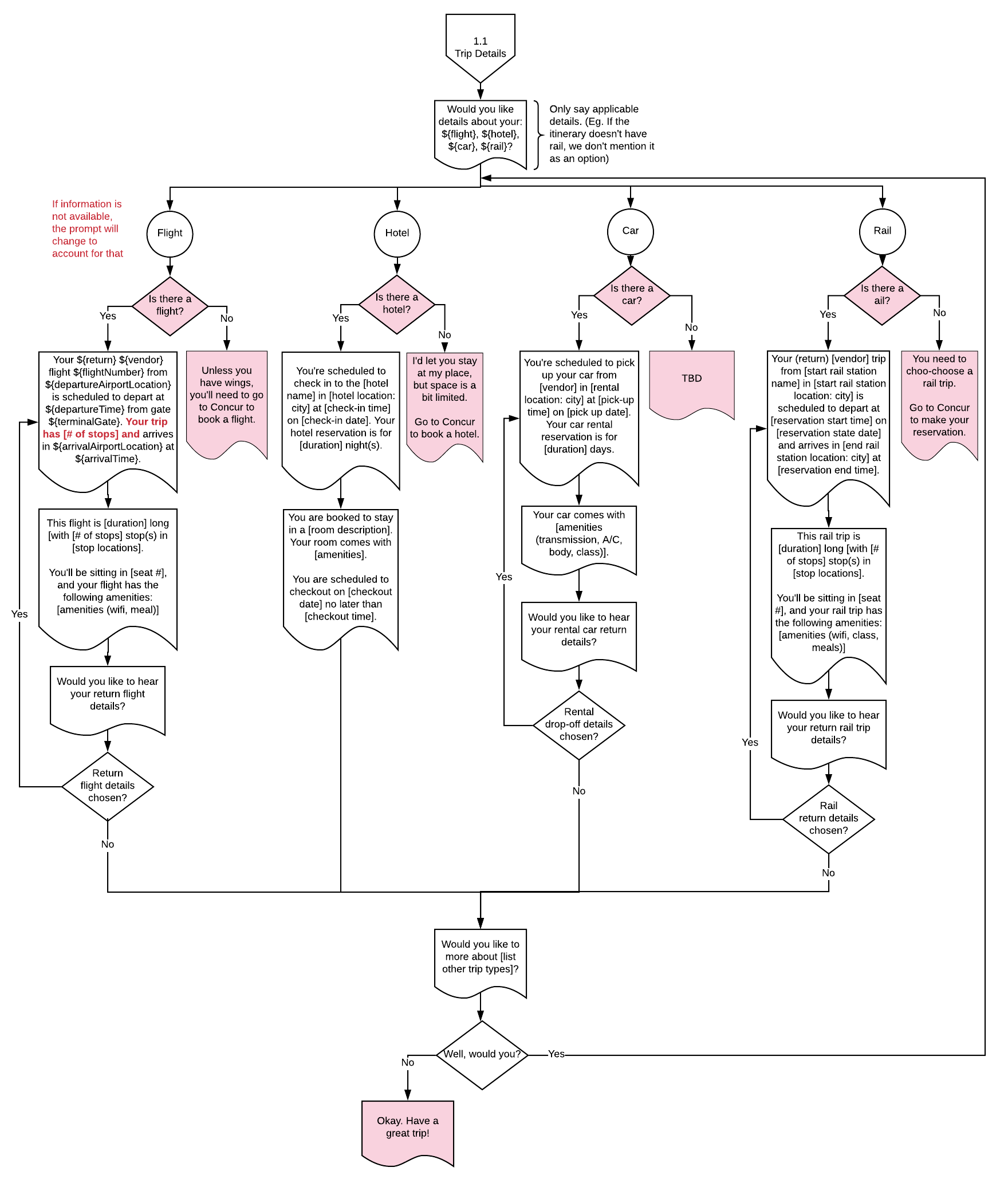 1.1 Trip Details User Flow