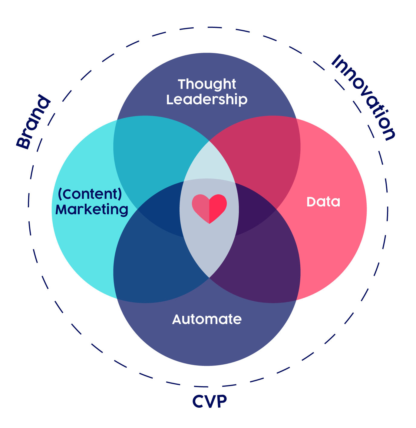 ubiquity-lab-customer-ecosystem-to-acquire-customers