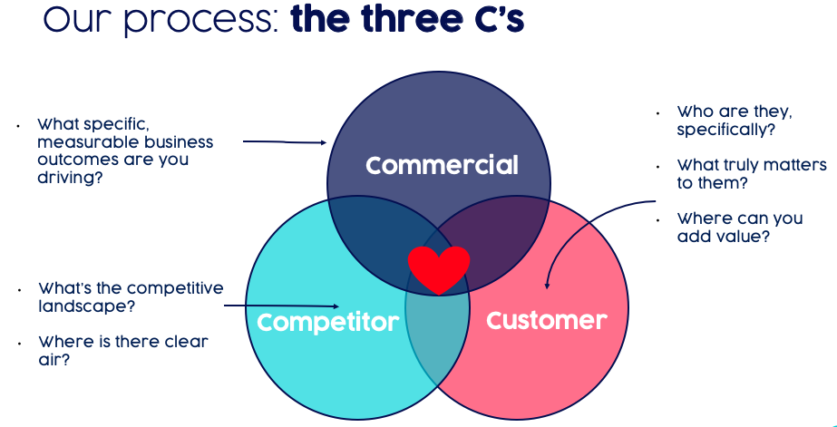 The three c's delivers transformative cultural and commercial results.