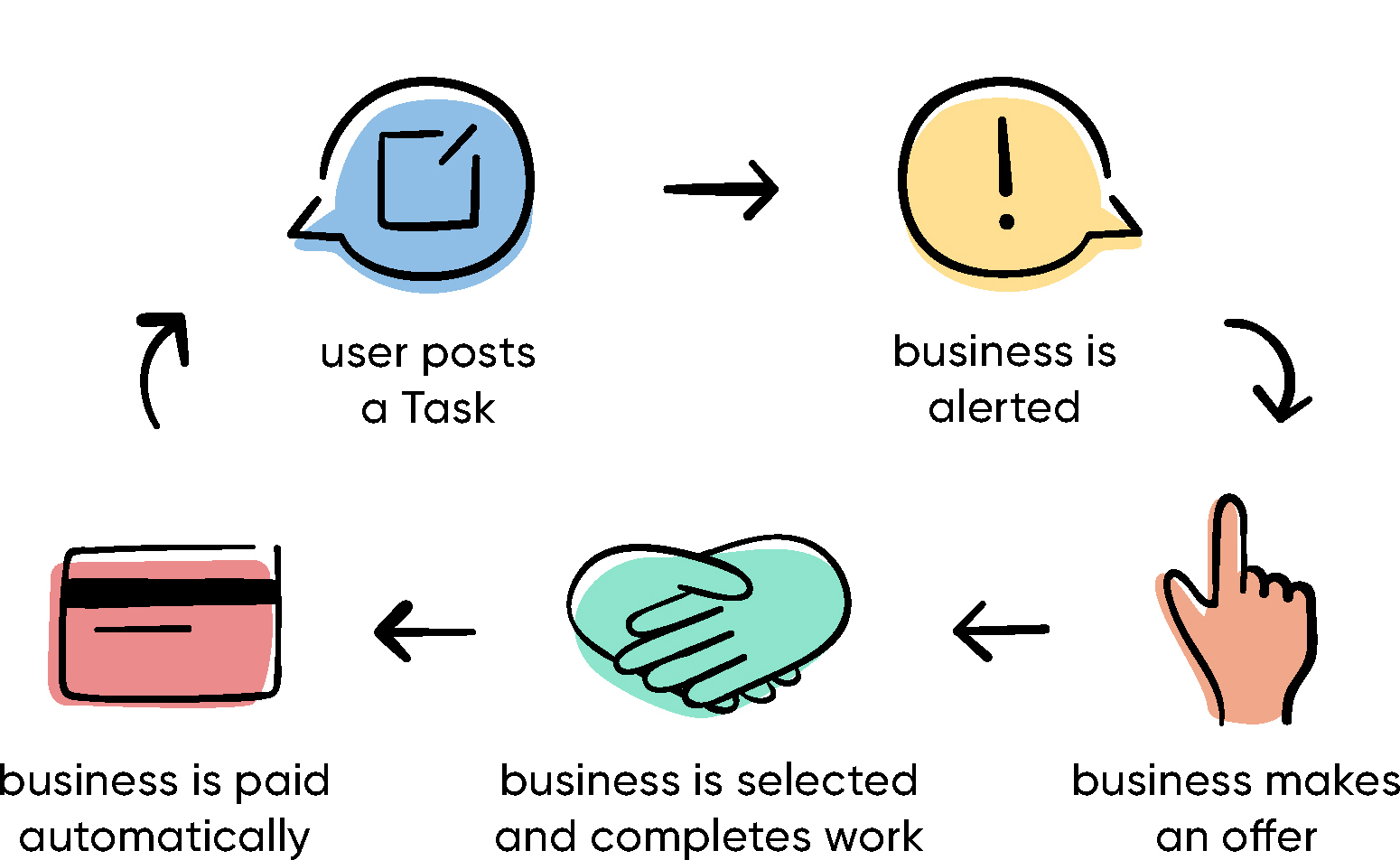 MyTask - Business cycle