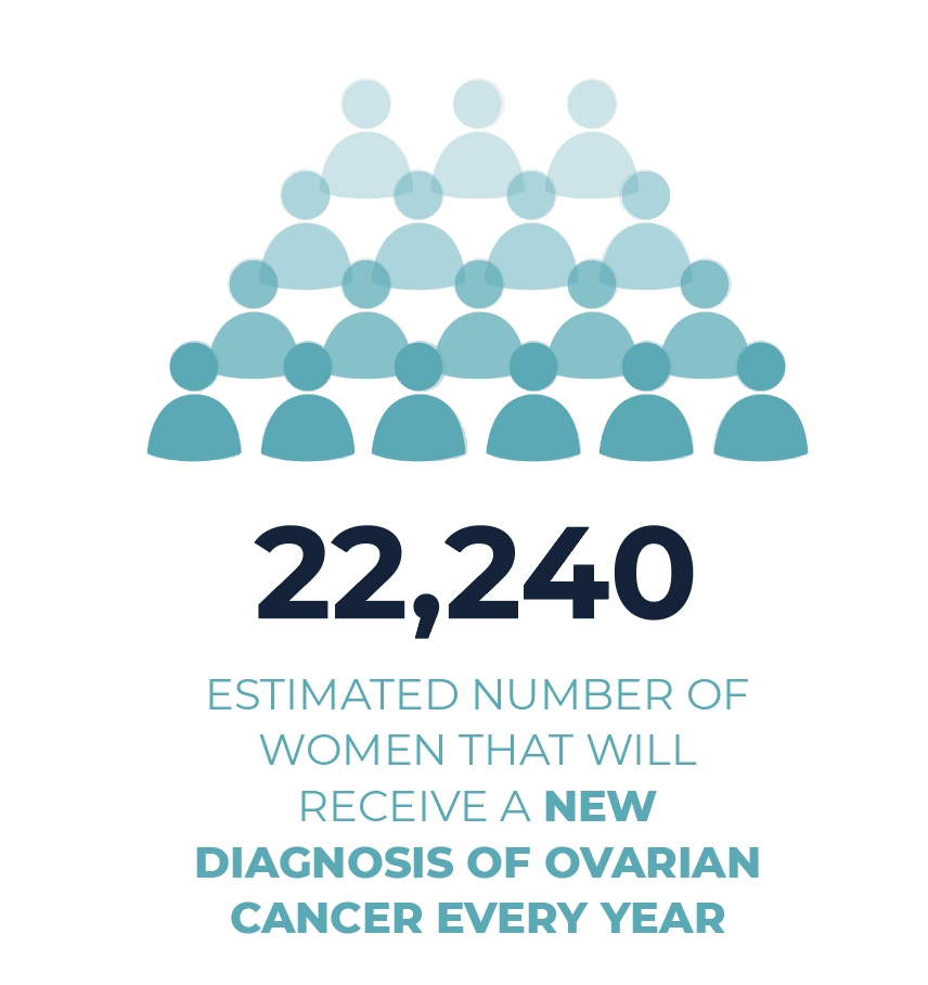 Metastatic Ovarian Cancer Facts It S About Time Mets