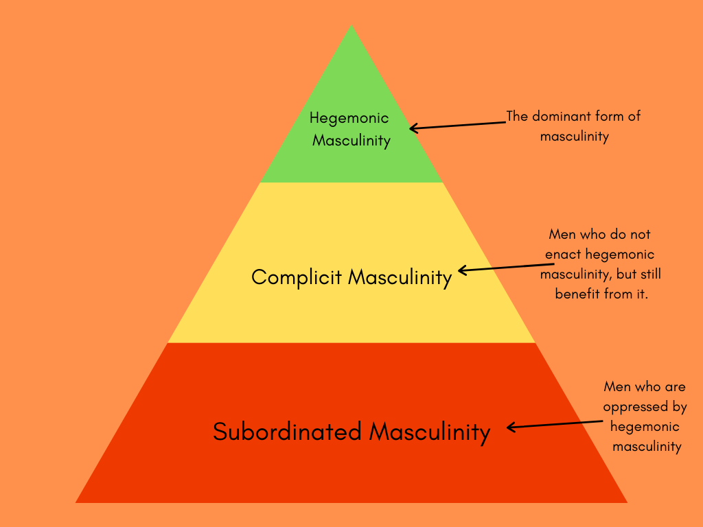 Multiple Masculinities