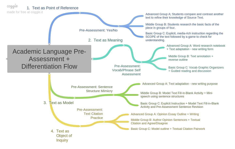 Academic_Language_Pre-Assessment__Differentiation_Flow.png