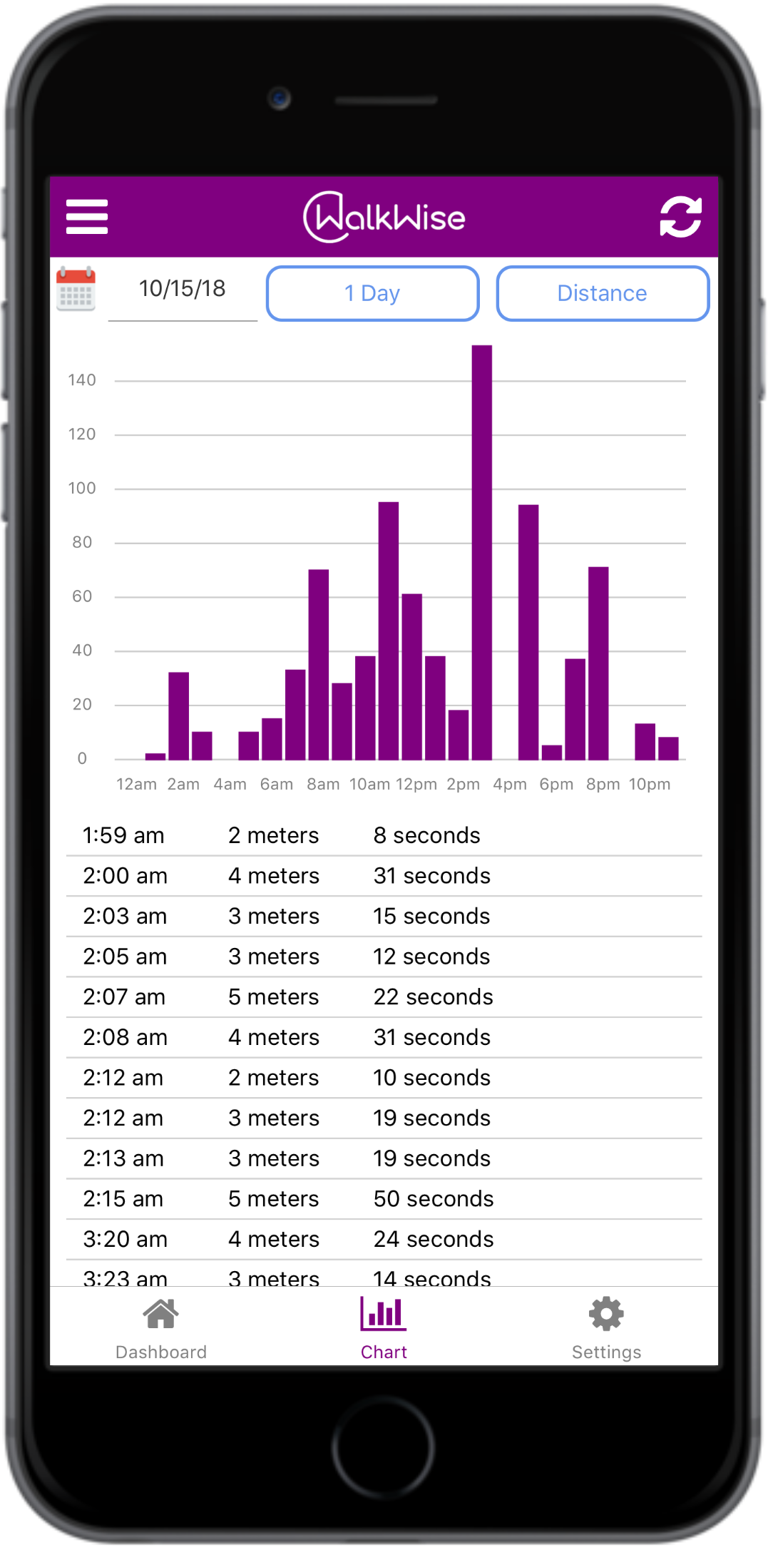 See activity minute-by-minute, hour-by-hour