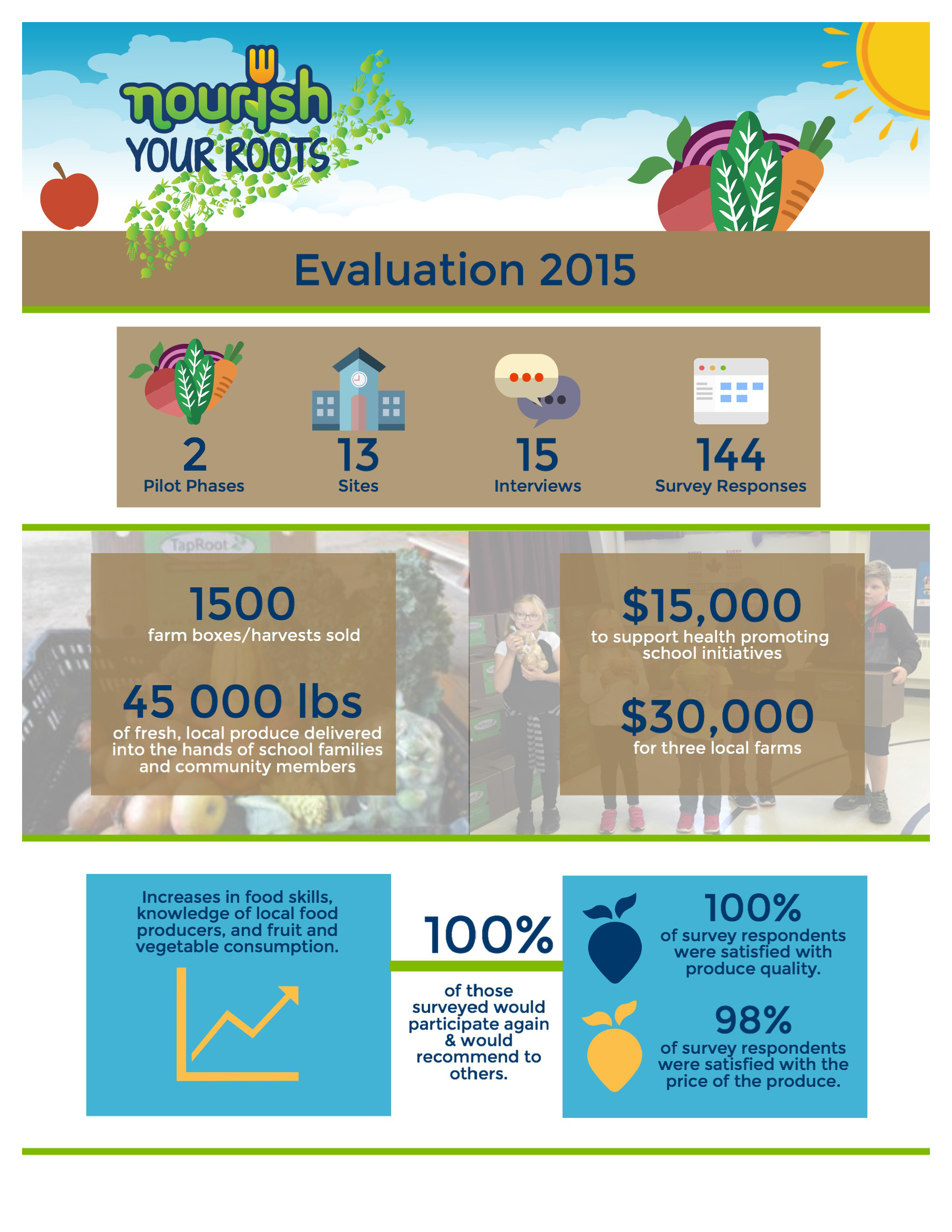 2015 Nourish Your Roots Evaluation -  Infographic