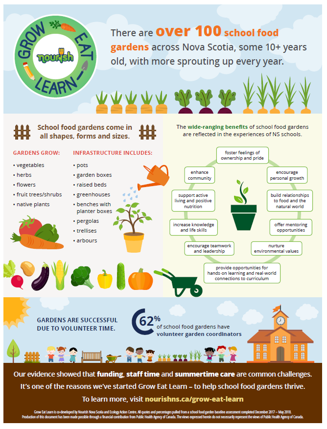 School Food Garden Snapshot - In 2018, a baseline assessment was completed across the province to understand the landscape and needs of school food gardens. The information gathered will be used to help shape and build Grow Eat Learn tools, resources and supports.Thank you to all the garden leaders who informed this report! In infographic has been created to help share back findings from the assessment.