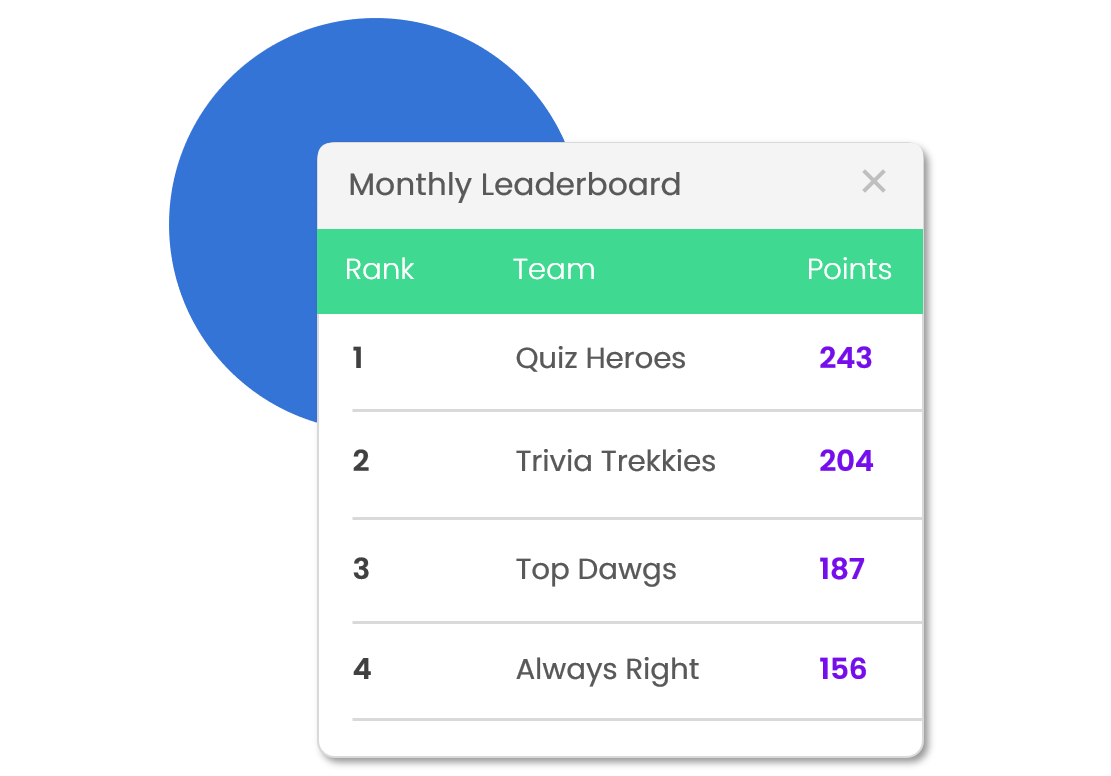 Keep them coming back - Automatically create monthly leaderboards to drive competition between teams and keep them coming back for more!