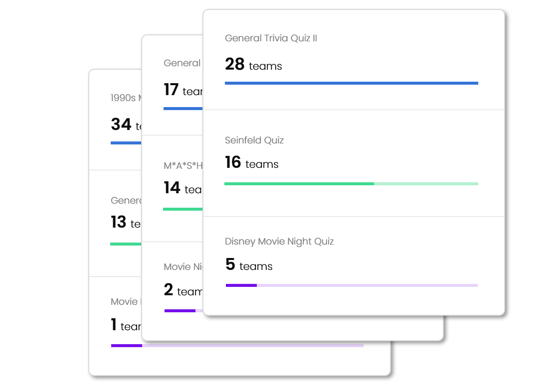 Quiz Performance - Quickly see which quizzes have been drawing the biggest crowds and which quizzes teams are performing the best on.
