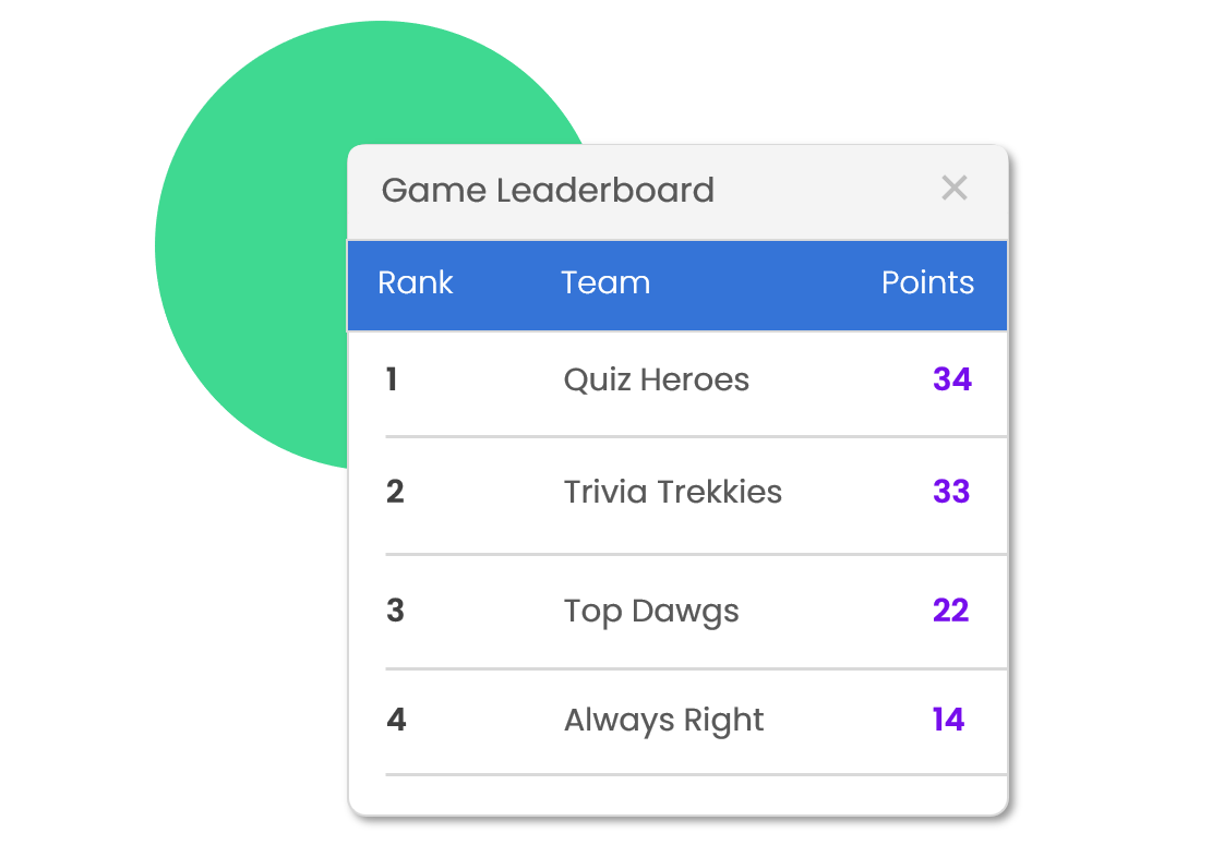 Quiz Leaderboard - Automatically let every team know where they stand with end-of-round quiz leaderboards.