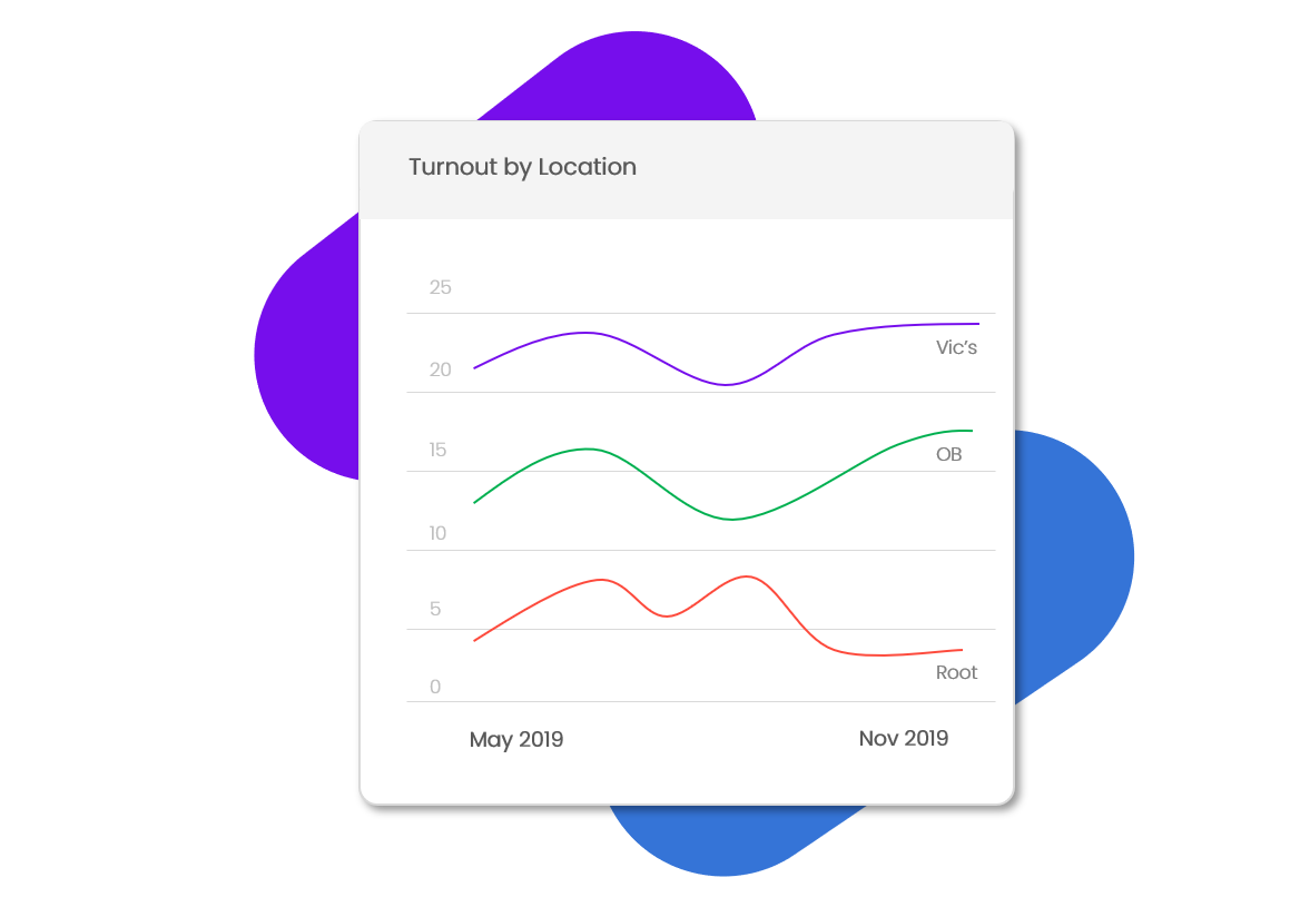 Gain valuable insights - Built-in analytics reports highlight which quizzes and hosts are performing best, and how many teams you're drawing to each customer location. Export all data for more detailed reviews.Learn more