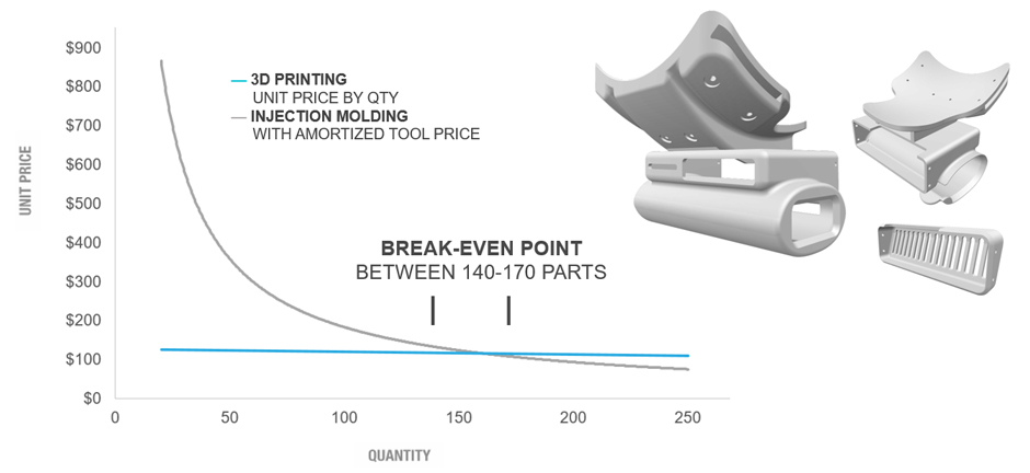 Break-Even-VRstudios-3D-Printing-Injection-Molding-940x