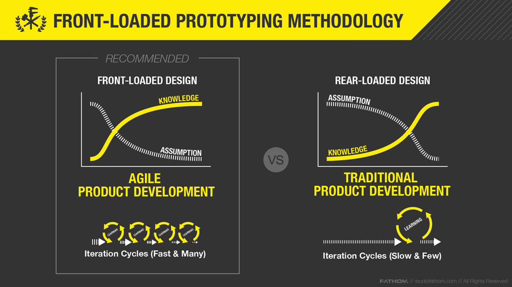 """Image Description //    By taking a """"front-loaded"""" approach during the prototype phase—engaging in many iteration cycles—teams can increase knowledge and decrease assumptions earlier in the concept development process when it is less costly to make changes."""