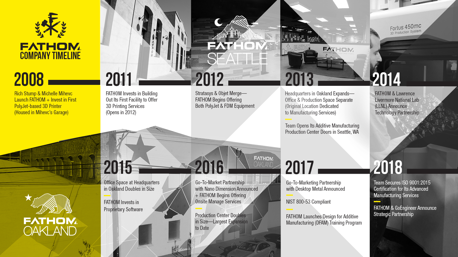 FATHOM-101218-Timeline.jpg