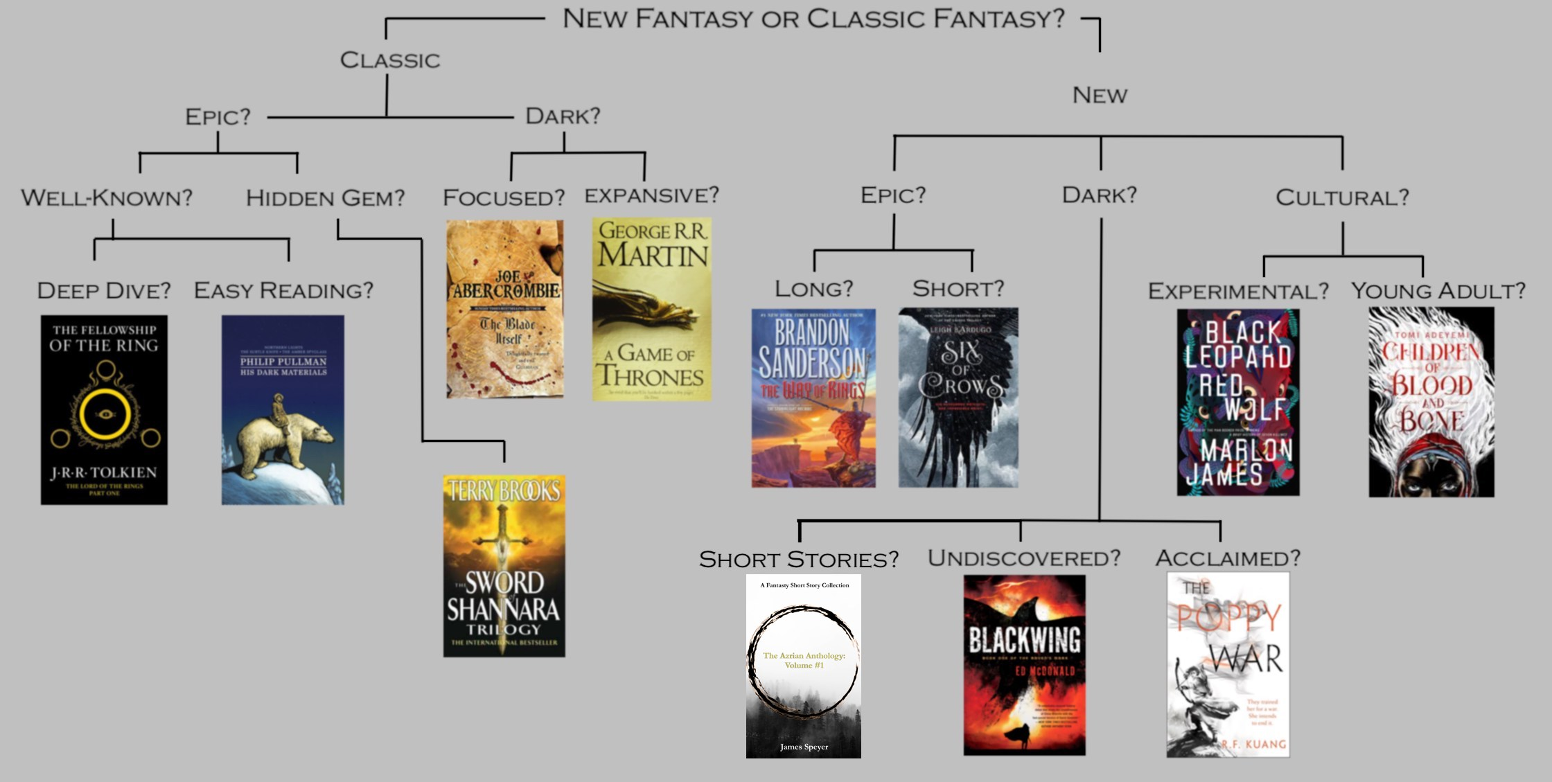 Which fantasy should I read next?