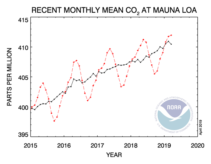 The high point for CO2 each year is in May, and the low point is in September. Photosynthesizing plants draw the level down each summer. They have the potential to reverse the upward annual trend if we restore forests and soil, and reduce use of fossil fuels.