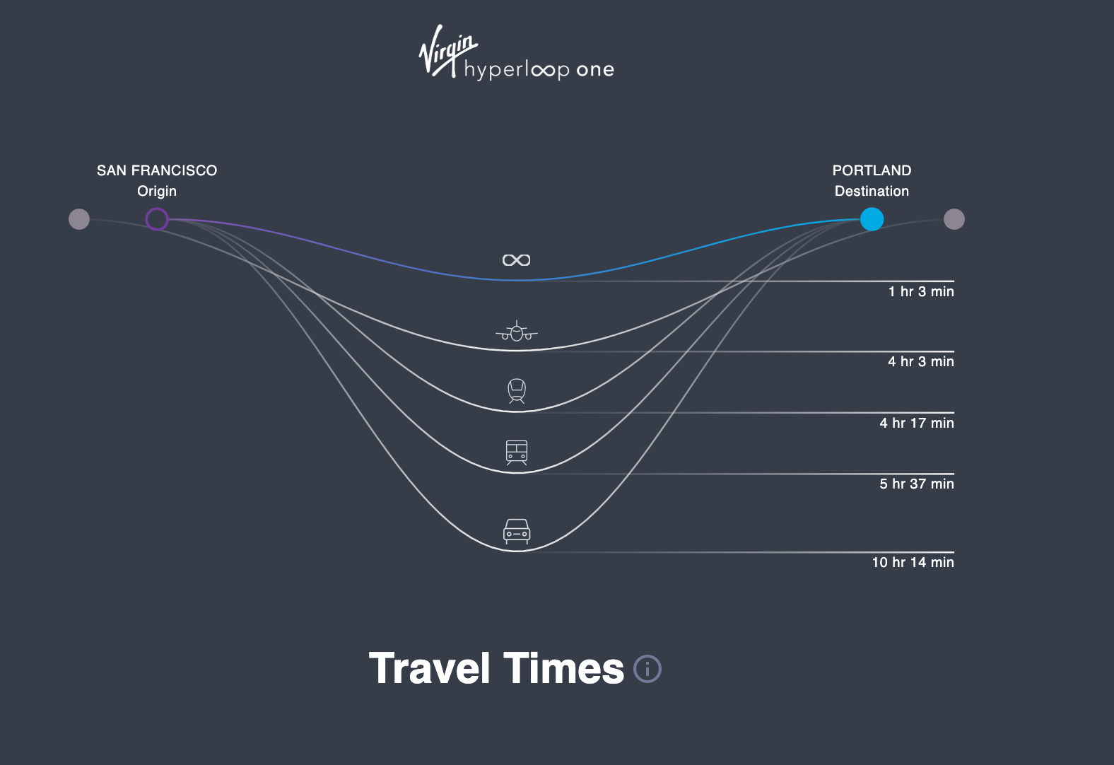 A comparison of VHO travel time between VHO trains and alternative transport methods for a trip from San Francisco to Portland, Oregon. With VHO, a ten hour car ride is sliced down to only an hour trip.