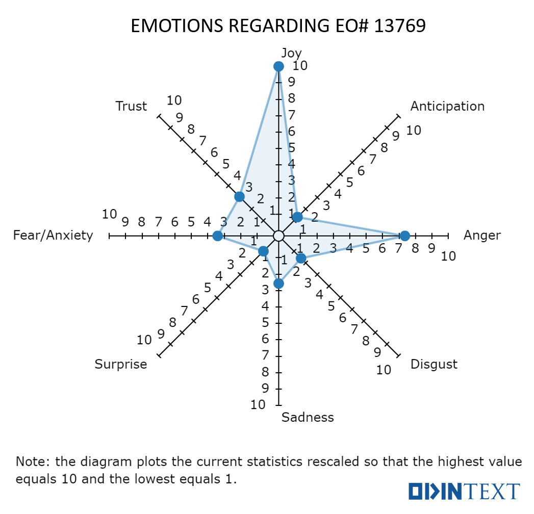 EMOTIONAL-SENTIMENT-ANALYSIS-TRUMP.png