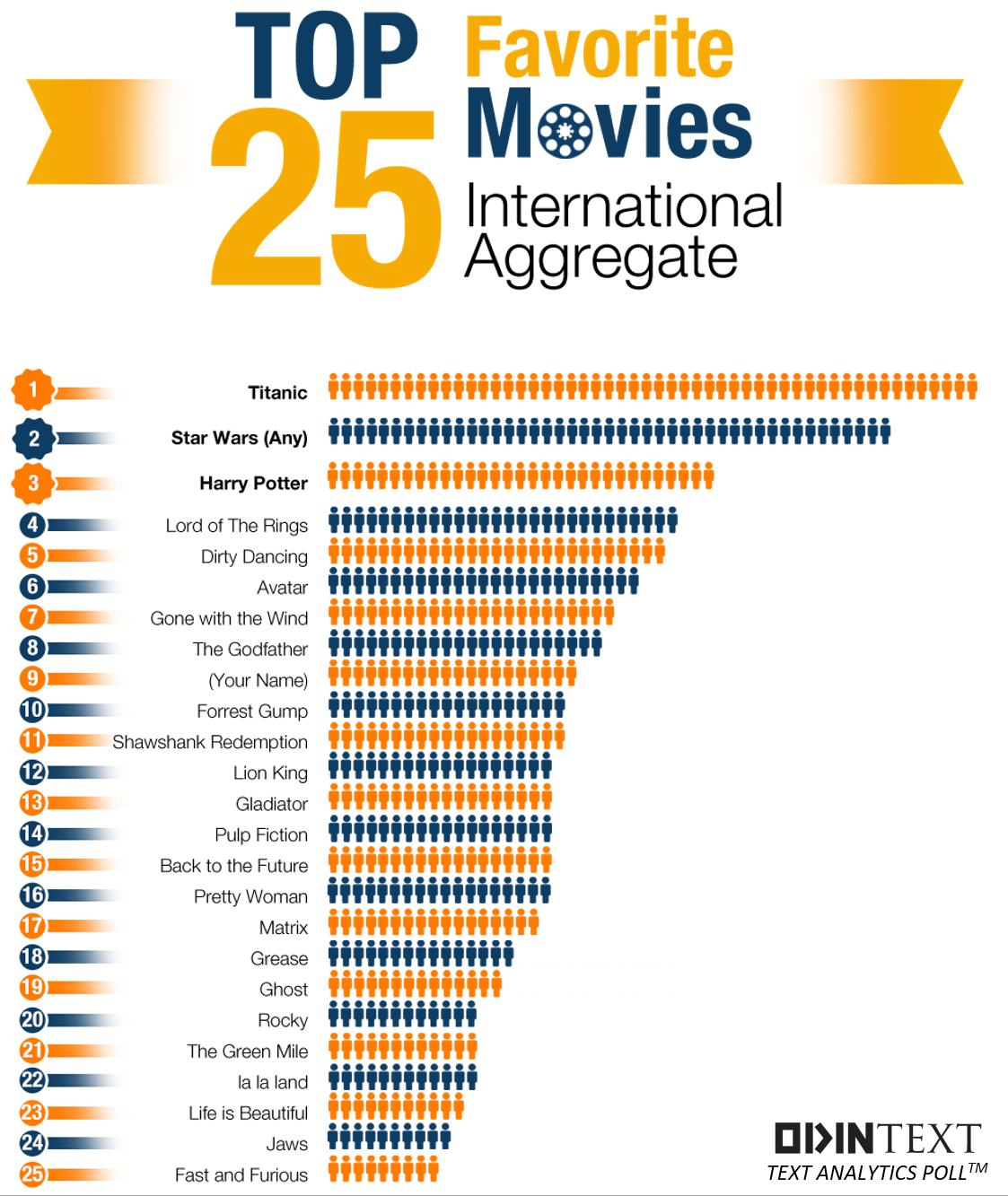 0TopMoviesEver-machine-translation-text-analytics.png