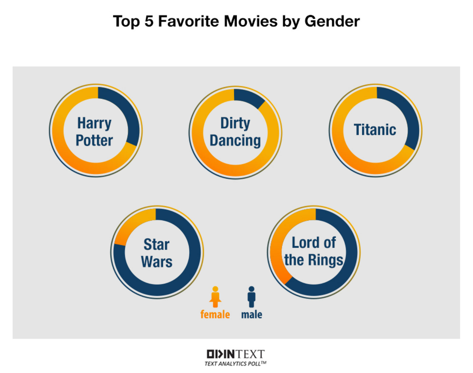 Top-5-favorite-Movies-by-Gender.png