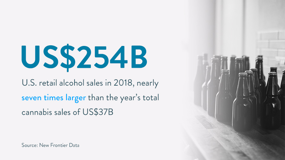 US-Retail-alcohol-Sales-2018-compared-with-cannabis-sales.jpg