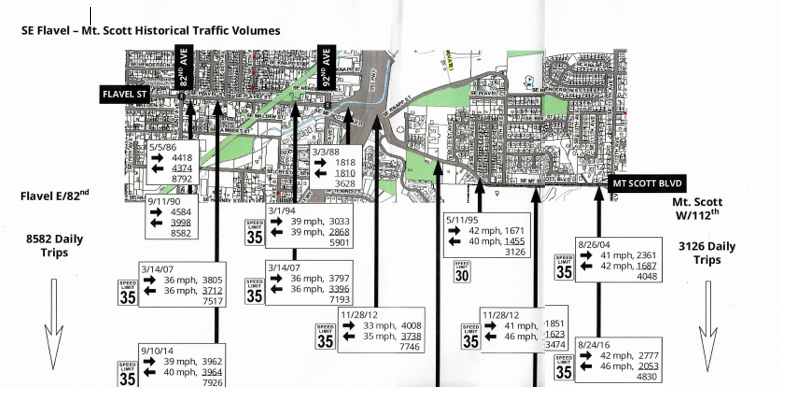 SE Flavel - Mt. Scott Historical Traffic Volumes.PNG