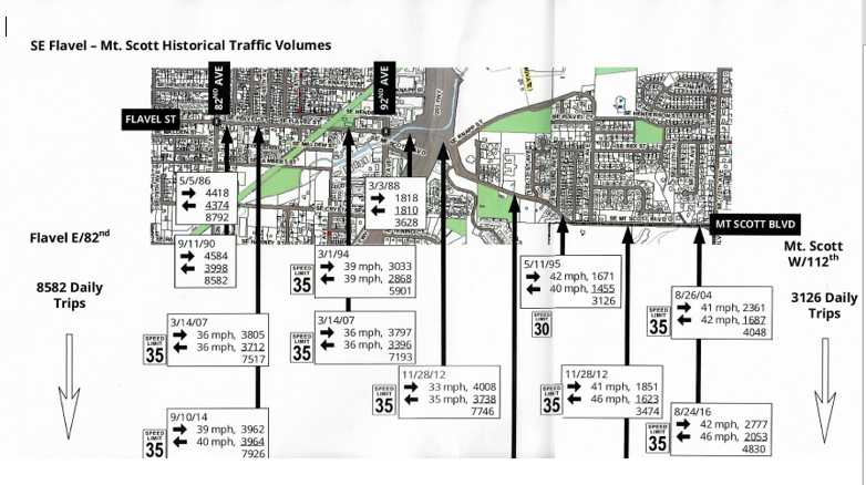 SE Flavel - Mt. Scott Historical Traffic Volumes2.PNG