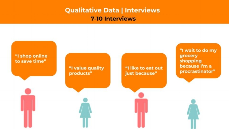 Qualitative Data: Interview Insights