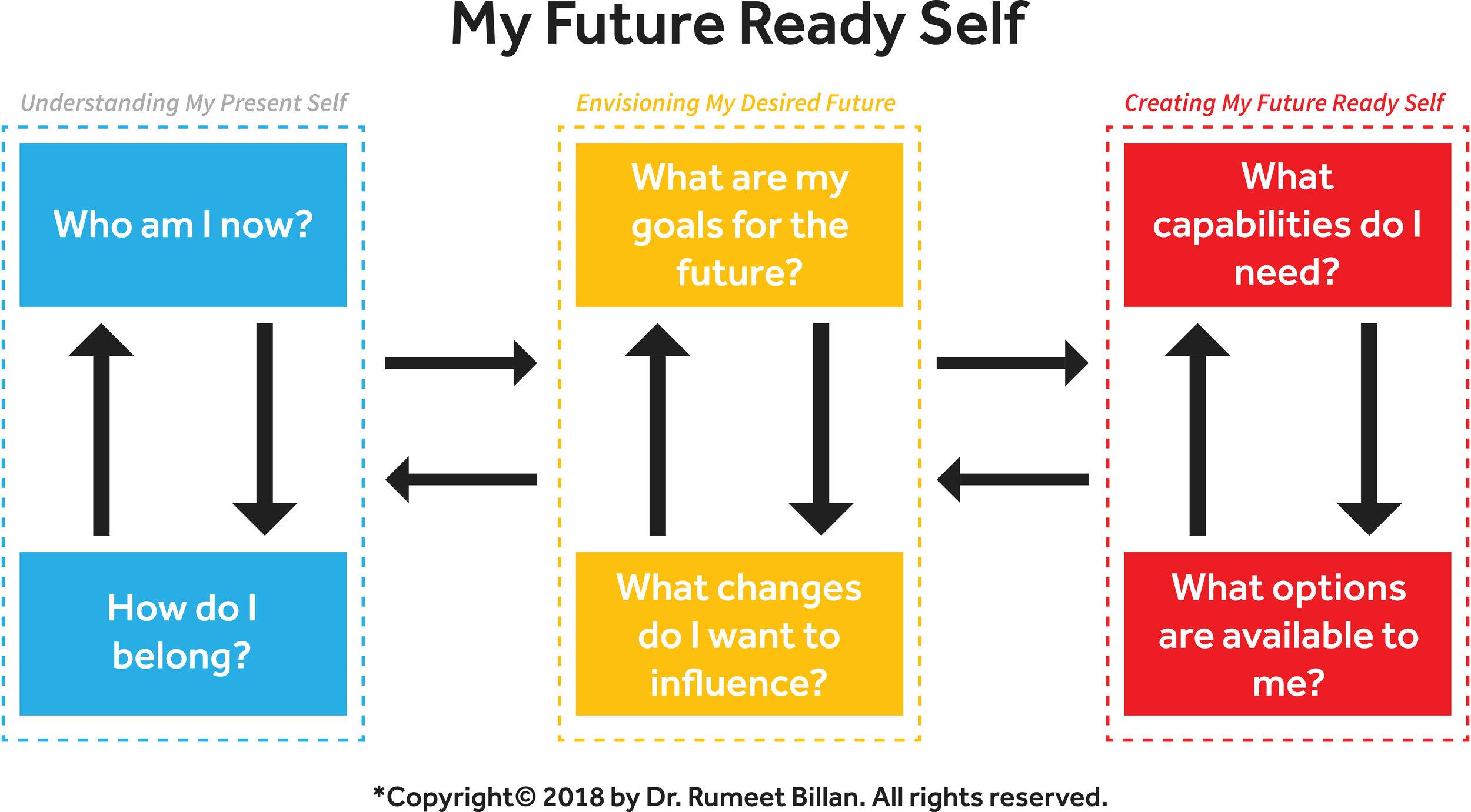model-my-future-ready-self.jpg