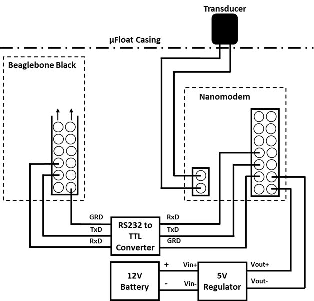 Illustration of the parts necessary for the acoustic communication system (Nanomodem) to integrate with the uFloat