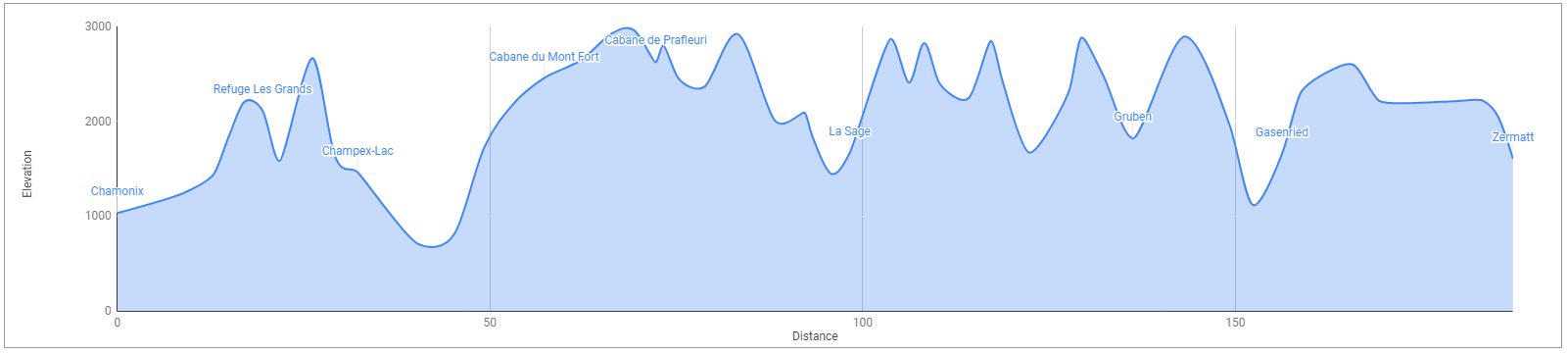 Haute Route Hike: Elevation profile for our self-guided journey with just under 12,000m (40,000ft) in elevation change across 11 mountain passes.