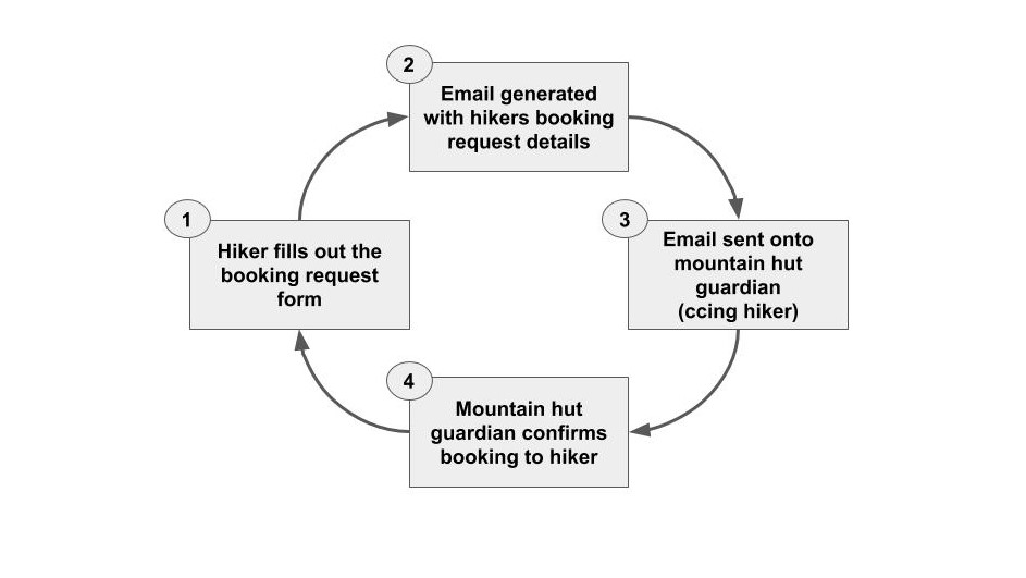 Mountain Hut Booking Process.jpg