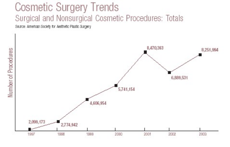 There has been an upsurge in plastic surgery since 1997. (   Source   )
